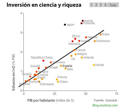 inversic3b3n La relación entre la inversión en ciencia y la riqueza de distintos países