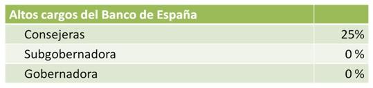 8 Representación de la mujer española en los puestos de decisiones en la economía