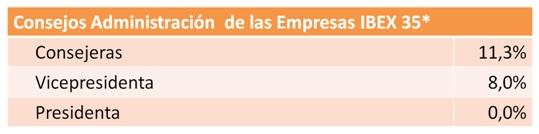 9 Representación de la mujer española en los puestos de decisiones en la economía