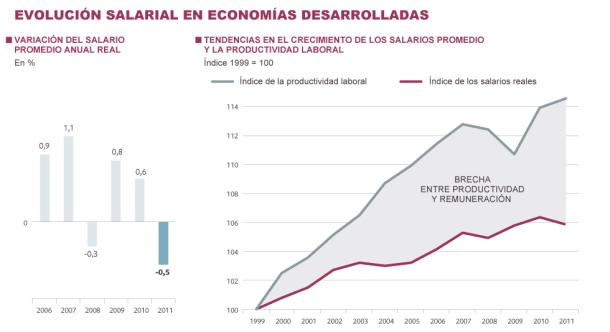 Fuente: Informe Mundial sobre Salarios 2012/2013 (Organización Internacional del Trabajo).