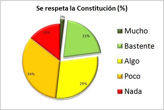 se respeta la constitución