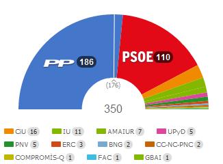 elecciones-generales-2011