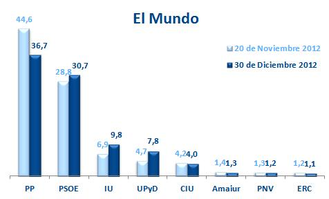 ElMundo-30dic12