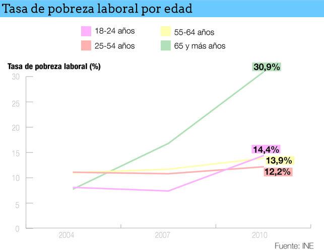 Tasa-pobreza-laboral-edad_EDIIMA20130327_0076_15