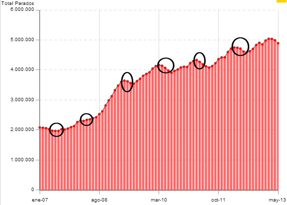 Total de Parados 2088-2013