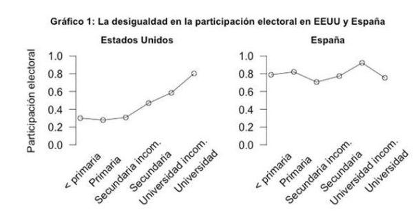 Desigualdad-participacion-EEUU-Espana_EDIIMA20130723_0251_5