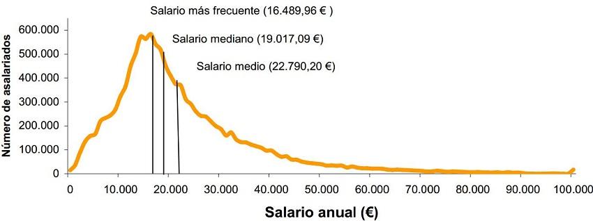 sueldo trabajadores espana