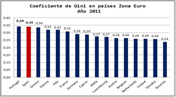 coeficiente de Gini en países Zona Euro año 2011
