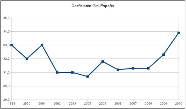 Coeficiente de Gini España