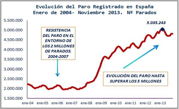 evolución del paro registrado en España Enero de 2004 - Noviembre 2013 nº parados