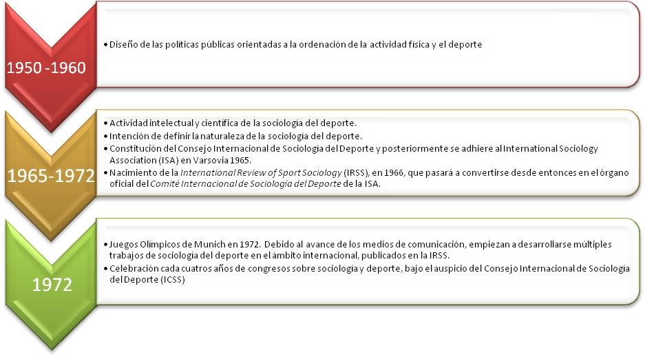 sociología del deporte cronología
