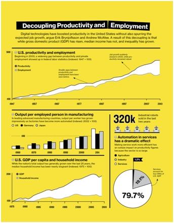 productivity ¿Hacia la dualización de la sociedad? – Cambio Tecnológico