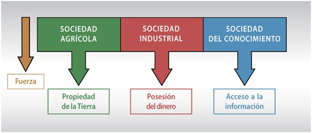 sociedad agrícola sociedad industrial sociedad del conocimiento