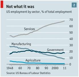 % de Ocupación por sectores en EEUU. Fuente: The Economist.