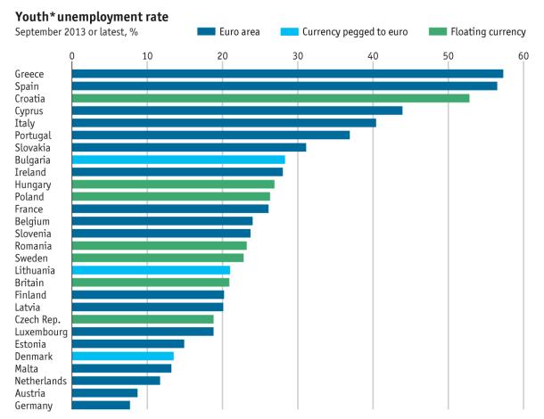 Gráfico de Eurostat sobre el desempleo juvenil