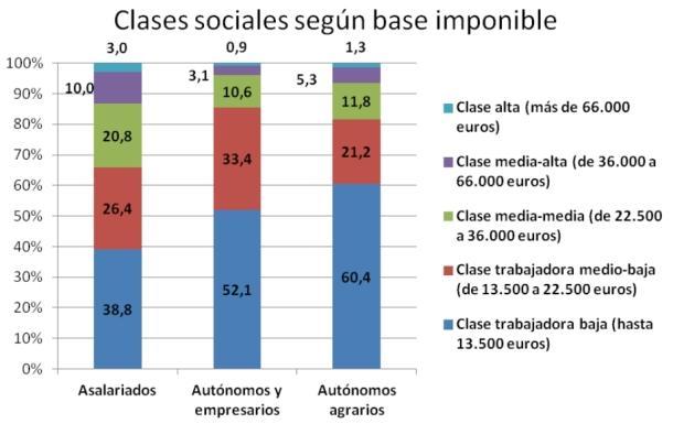 clases sociales españa base imponible sue