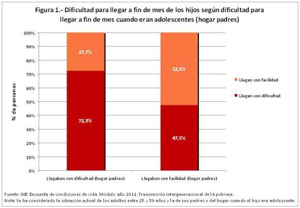 figura-1-dificultad-para-llegar-a-fin-de-mes-de-los-hijos-segc3ban-dificultad-hogar-padres