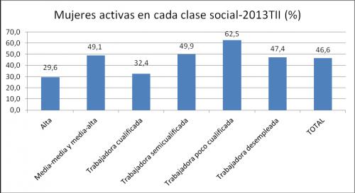 mujeres activas en cada clase social