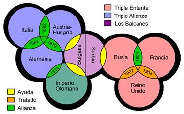 tiple entente alianza los balcanes
