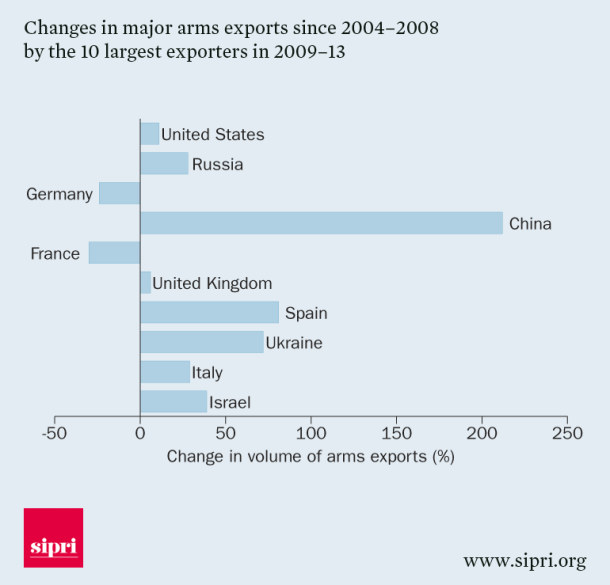 Changes in major arms exports since 2004-2008 by the 10 largest exporters in 2009-13
