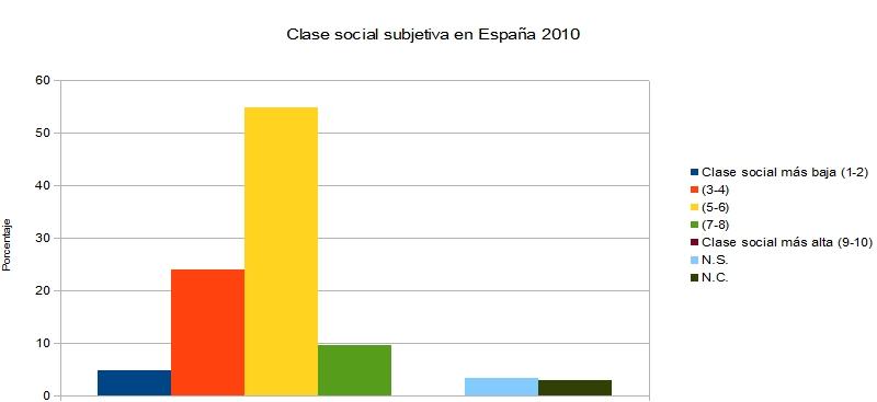 clase social subjetiva España 2010