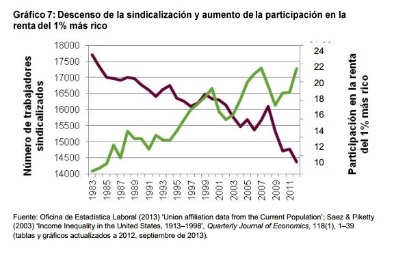 descenso de la sindicalización y aumento de la participación en la renta del 1% más rico