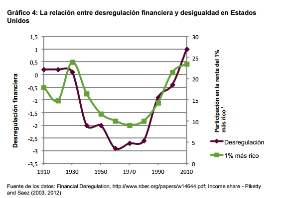 La relación entre desregulación financiera y desigualdad en Estados