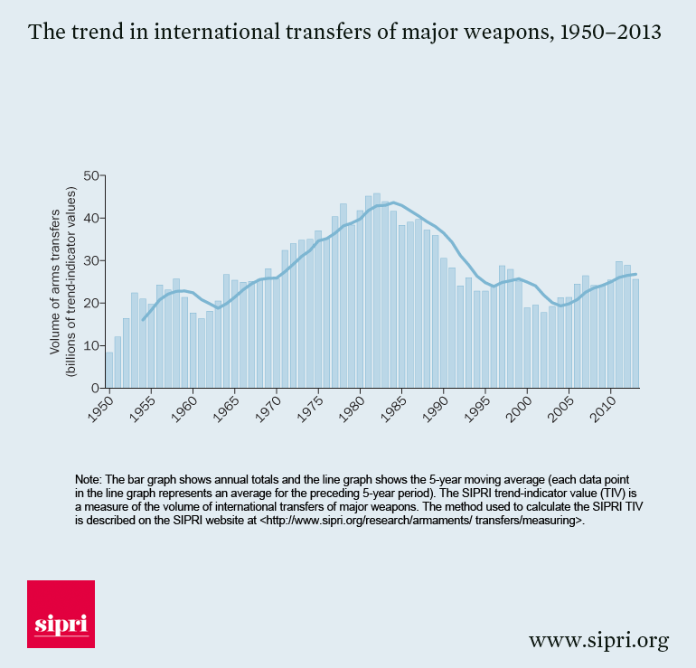 the trend in international transfers of major weapons 1950 2013 El gasto en armamento se ha duplicado: ¿Quién compra las armas? ¿Quién las vende? El papel de India y China