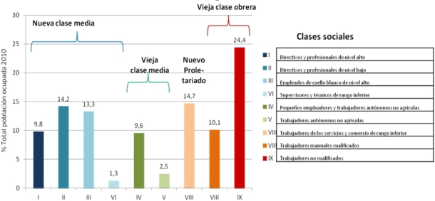 vieja clase obrera Estructura social de España en 2010 según el esquema de Goldthorpe