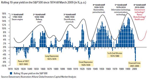 ciclos de Allianz-Kondratiev-Waves