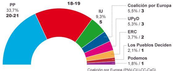 CIS infografía El País