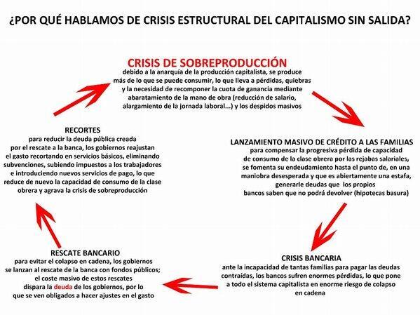 crisis estructural del sistema