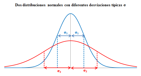 Distribución Normal