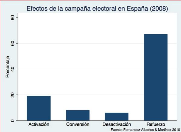 efectos de la campaña electoral 2008