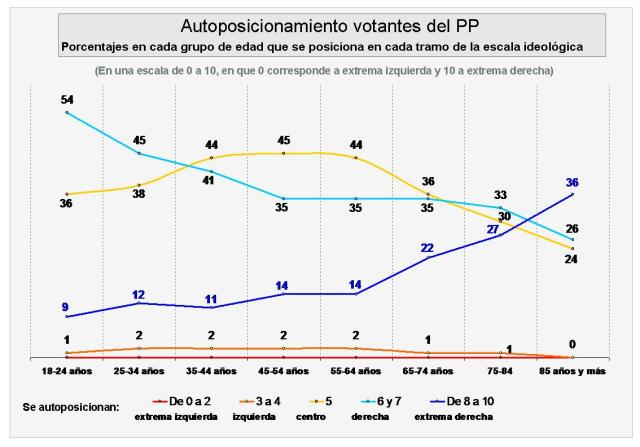 autoposicionamiento PP votantes