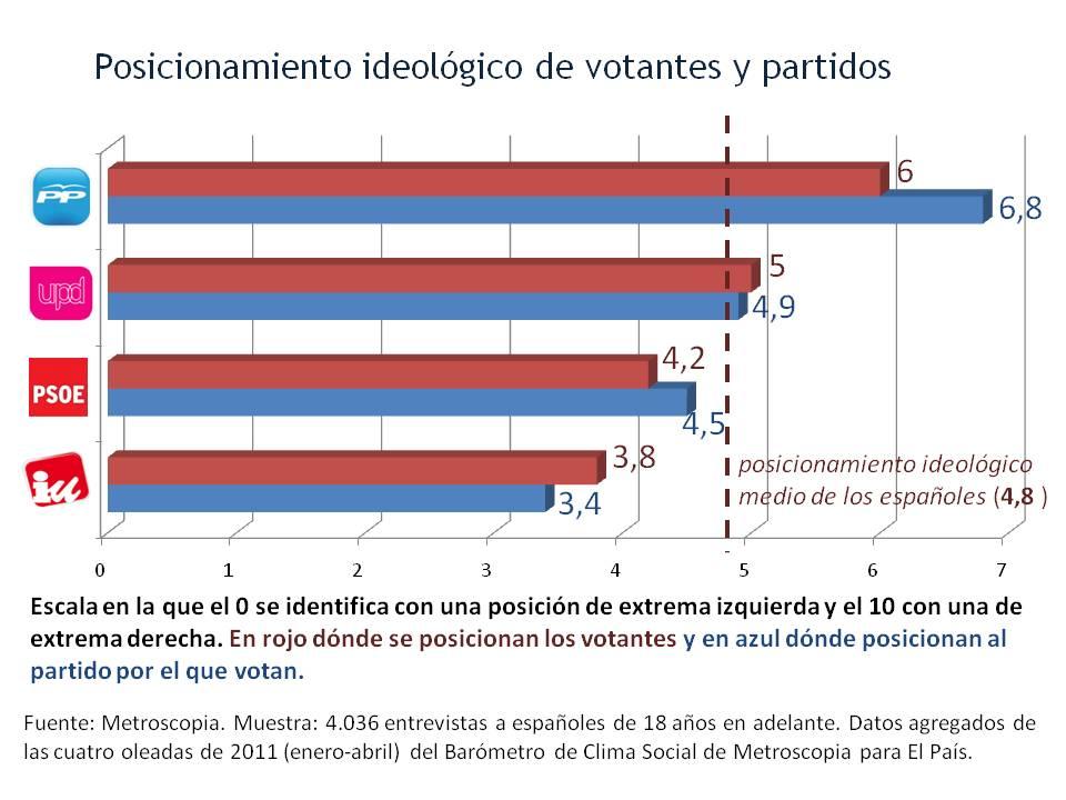 Posicionamiento ideológico de votantes y partidos