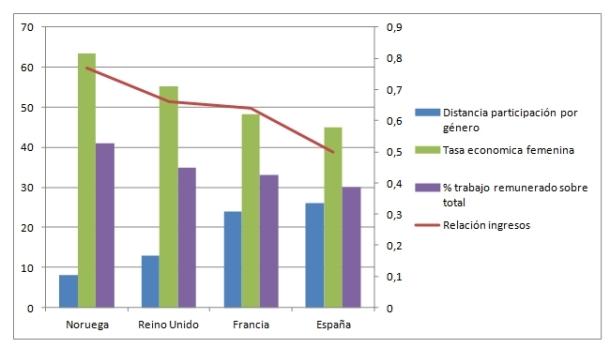 la participación porcentual de la mujer y la del hombre en cada país