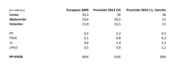 predición europeas 2009 2014